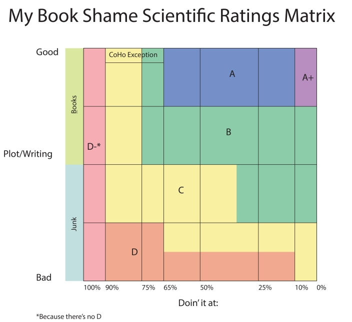 Bookshame ratings
